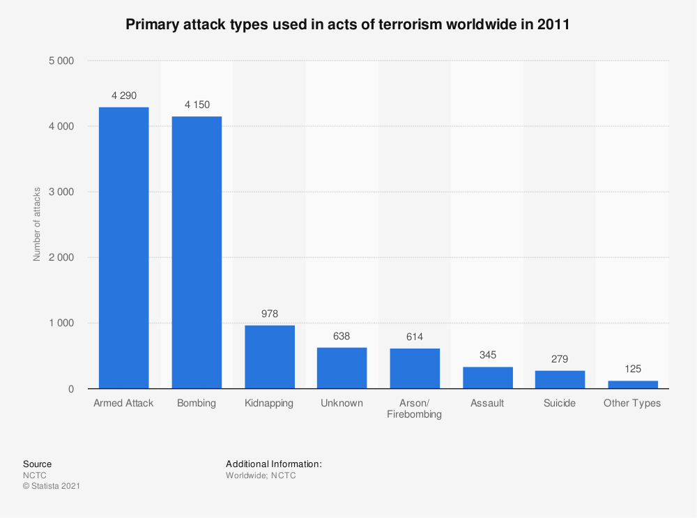 Statistic: Primary attack types used in acts of terrorism worldwide in 2011 | Statista