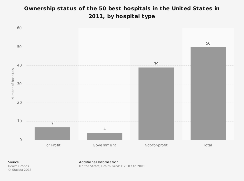 Statistic: Ownership status of the 50 best hospitals in the United States in 2011, by hospital type   Statista