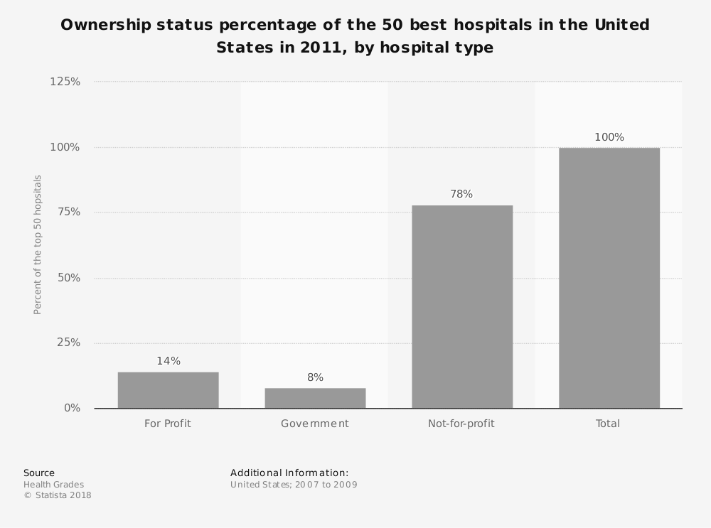 Statistic: Ownership status percentage of the 50 best hospitals in the United States in 2011, by hospital type | Statista