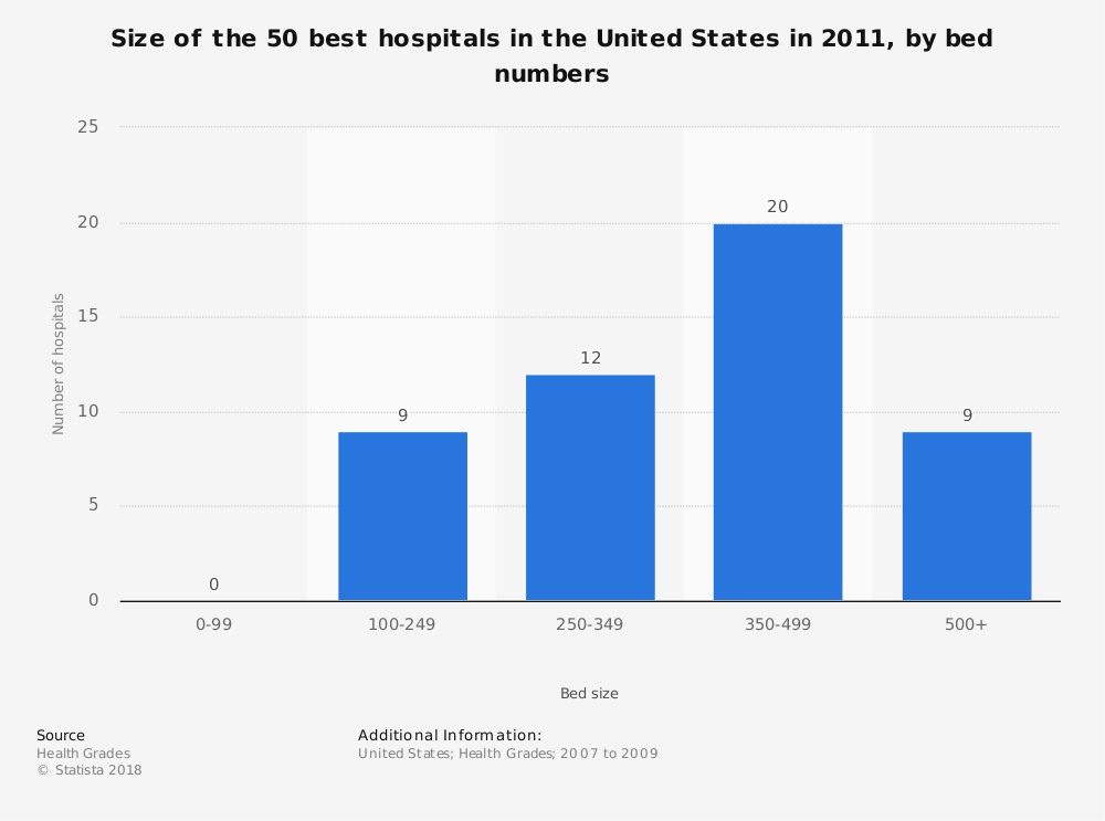 Statistic: Size of the 50 best hospitals in the United States in 2011, by bed numbers | Statista