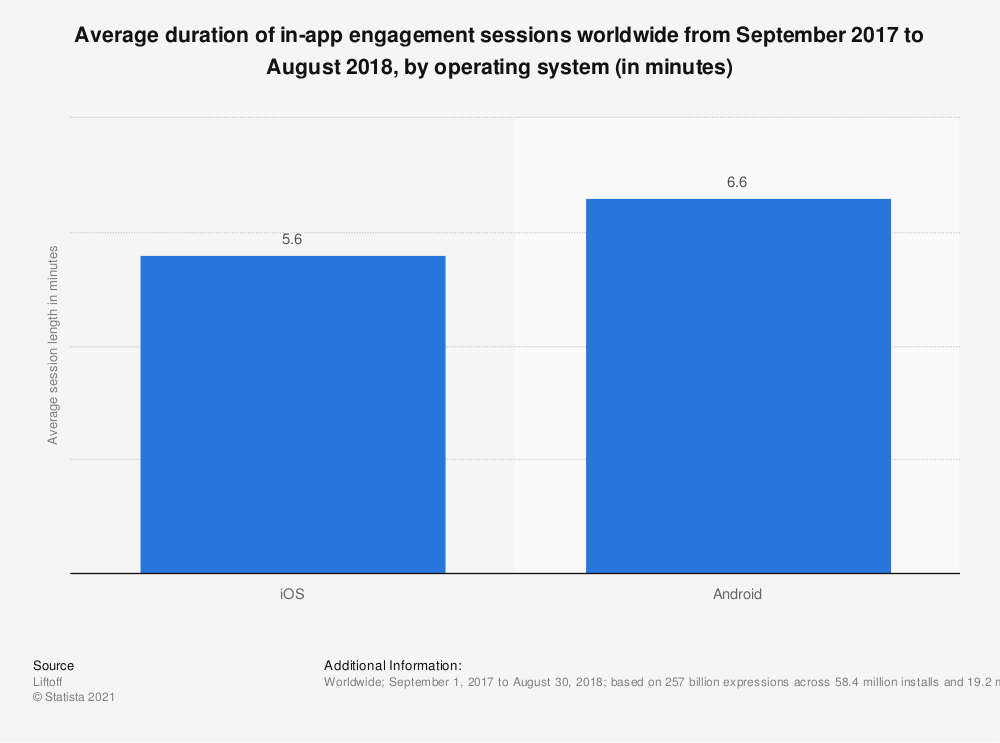 Statistic: Average duration of in-app engagement sessions worldwide from September 2017 to August 2018, by operating system (in minutes) | Statista