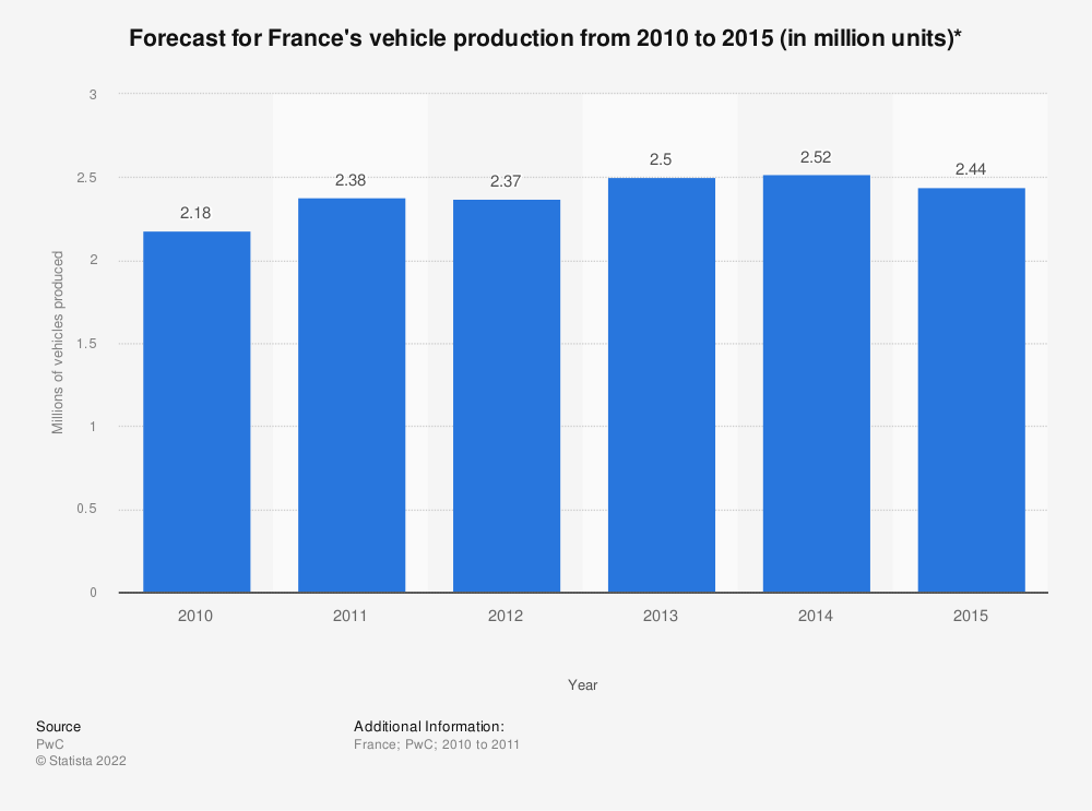 Statistic: Forecast for France's vehicle production from 2010 to 2015 (in million units)* | Statista