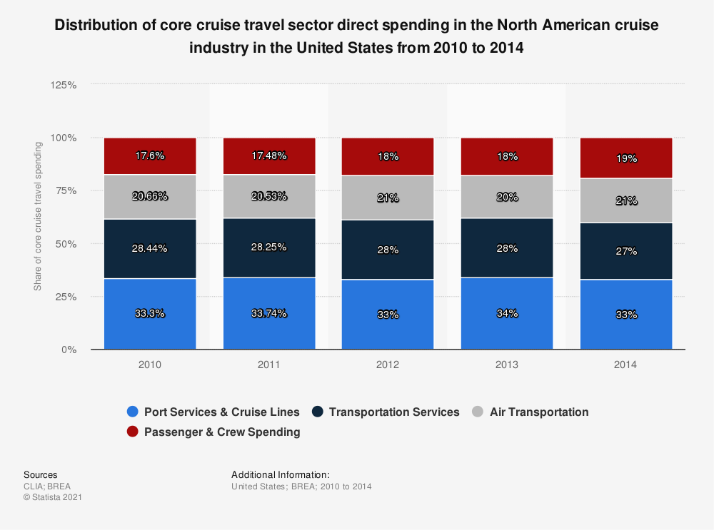 Statistic: Distribution of core cruise travel sector direct spending in the North American cruise industry in the United States from 2010 to 2014 | Statista