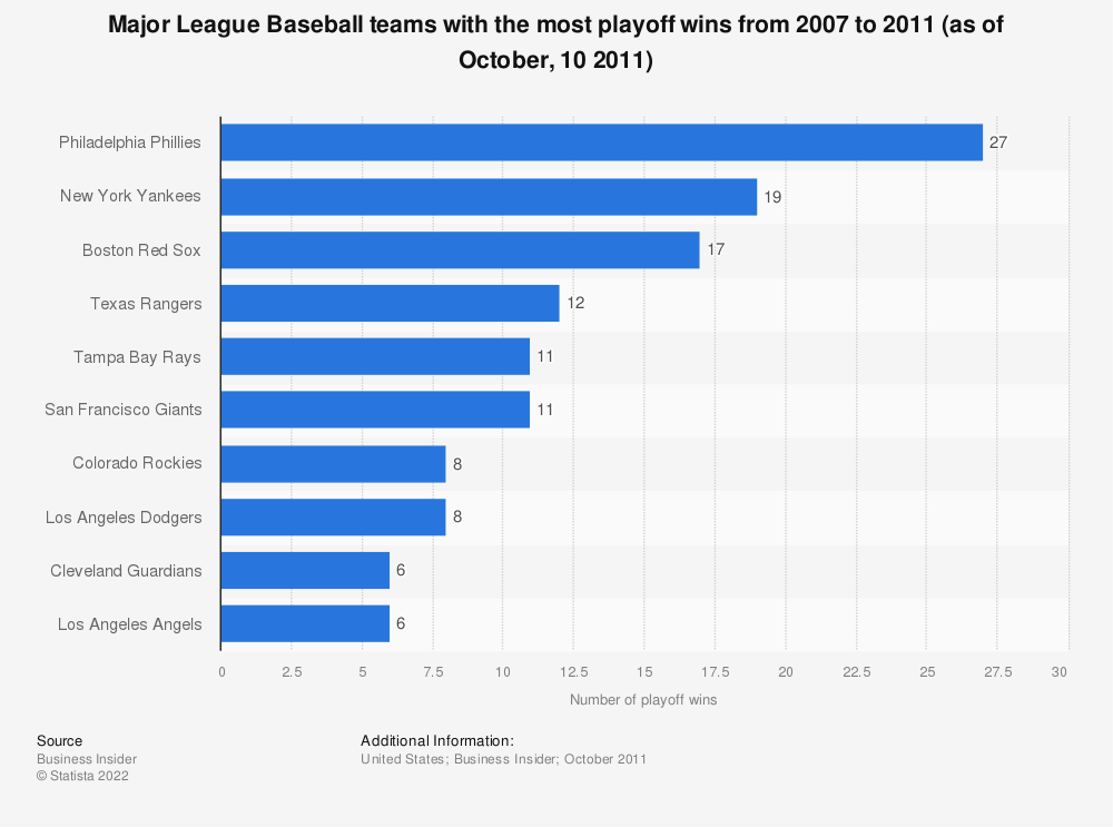 Statistic: Major League Baseball teams with the most playoff wins from 2007 to 2011 (as of October, 10 2011) | Statista