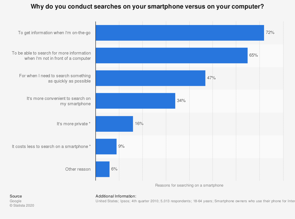 Statistic: Why do you conduct searches on your smartphone versus on your computer? | Statista