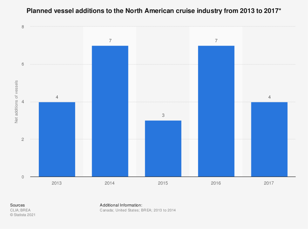 Statistic: Planned vessel additions to the North American cruise industry from 2013 to 2017* | Statista