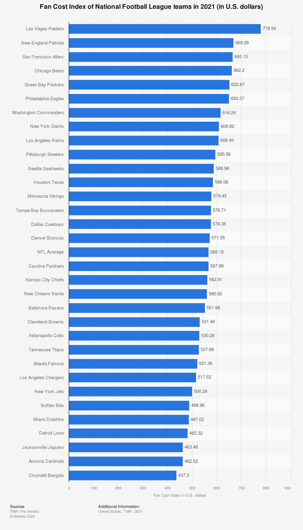 Statistic: Fan Cost Index* of National Football League teams in 2019 (in U.S. dollars) | Statista