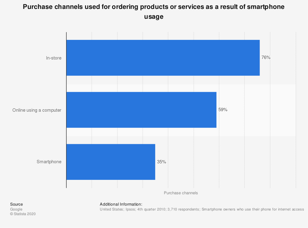 Statistic: Purchase channels used for ordering products or services as a result of smartphone usage | Statista