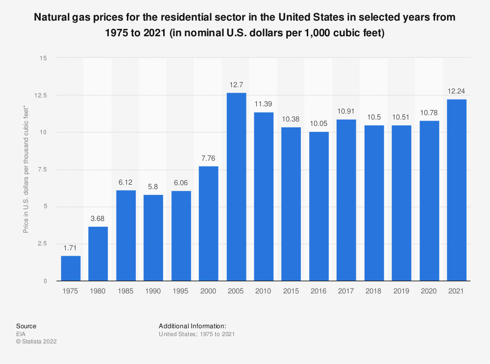 Statistic: Residential sector natural gas prices in the U.S. from 1975 to 2017 (in nominal U.S. dollars per 1,000 cubic feet)* | Statista