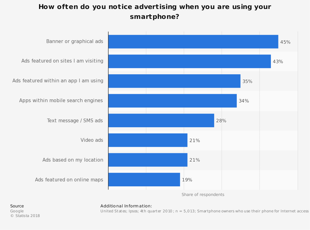 Statistic: How often do you notice advertising when you are using your smartphone? | Statista