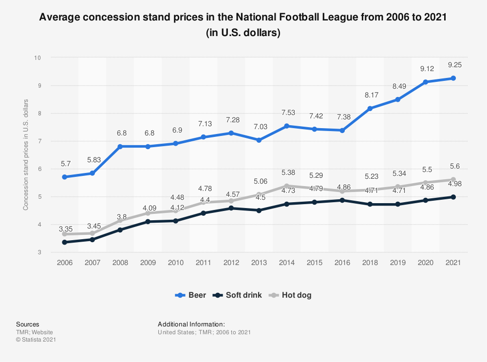 Statistic: Average concession stand prices in the National Football League from 2006 to 2019 (in U.S. dollars) | Statista