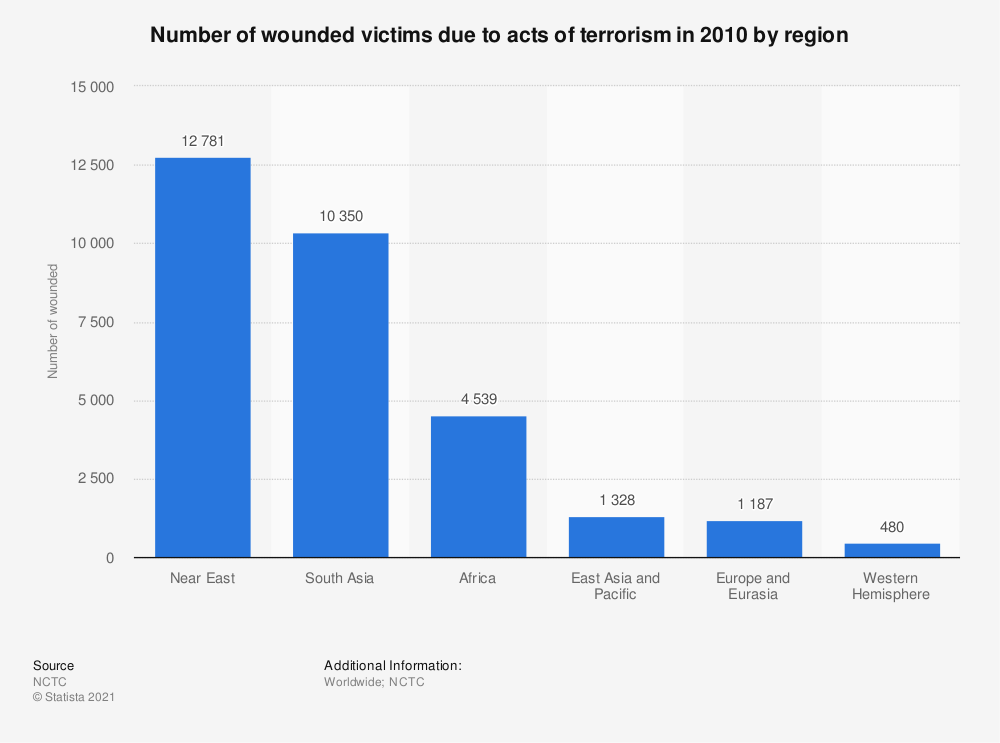 Statistic: Number of wounded victims due to acts of terrorism in 2010 by region | Statista