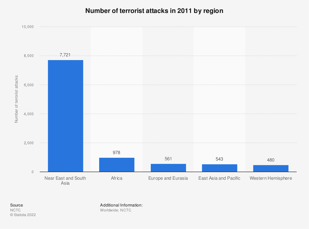 Statistic: Number of terrorist attacks in 2011 by region | Statista