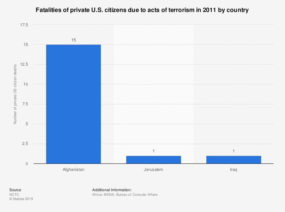 Statistic: Fatalities of private U.S. citizens due to acts of terrorism in 2011 by country | Statista