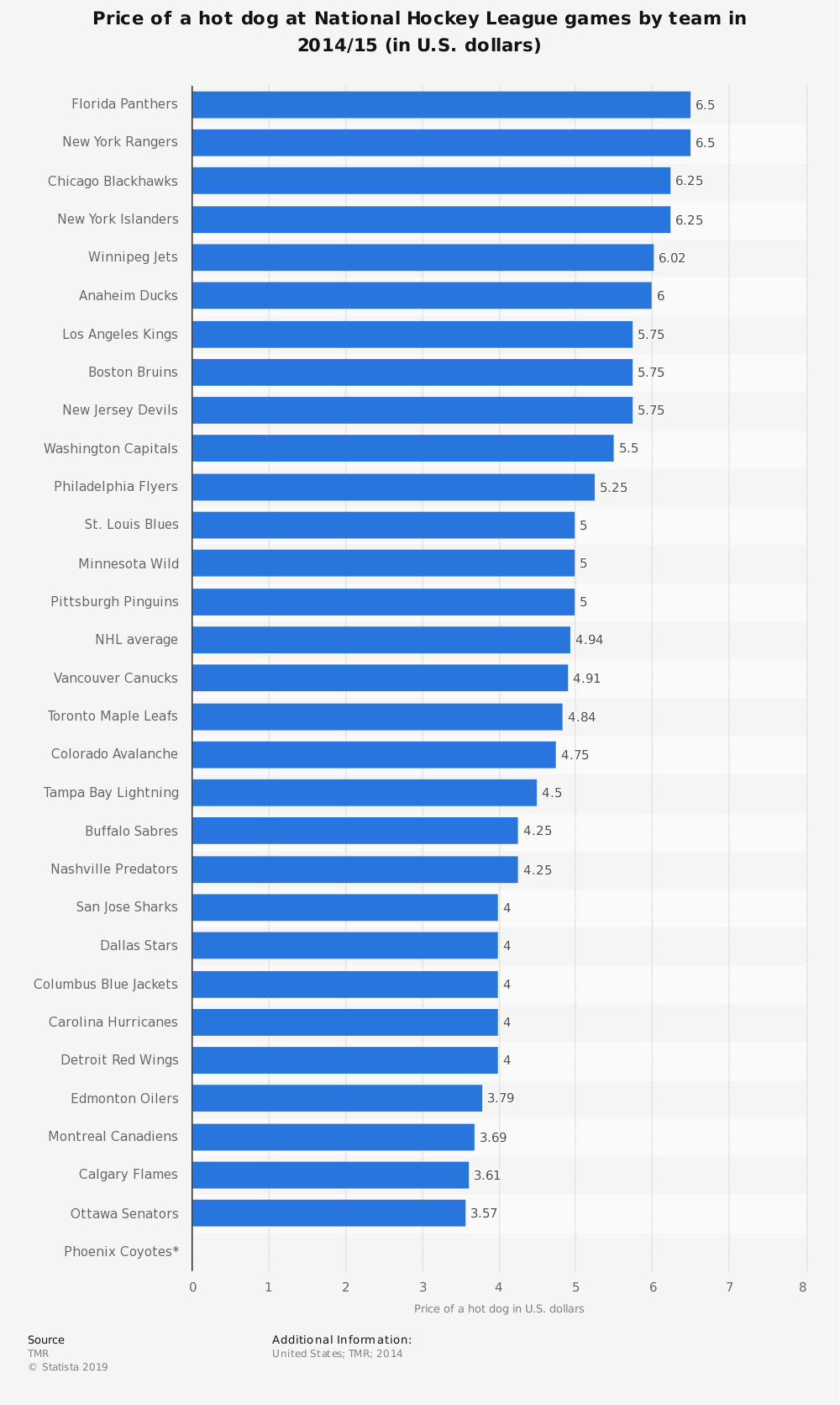 Statistic: Price of a hot dog at National Hockey League games by team in 2014/15 (in U.S. dollars) | Statista