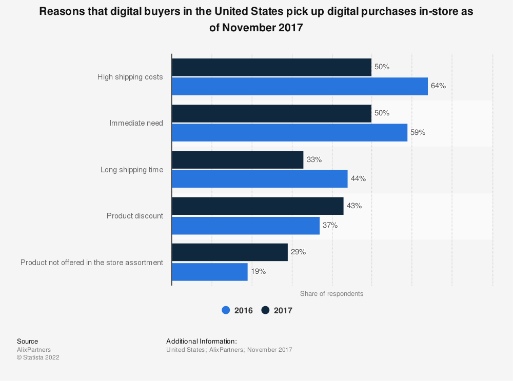 Statistic: Reasons that digital buyers in the United States pick up digital purchases in-store as of November 2017 | Statista