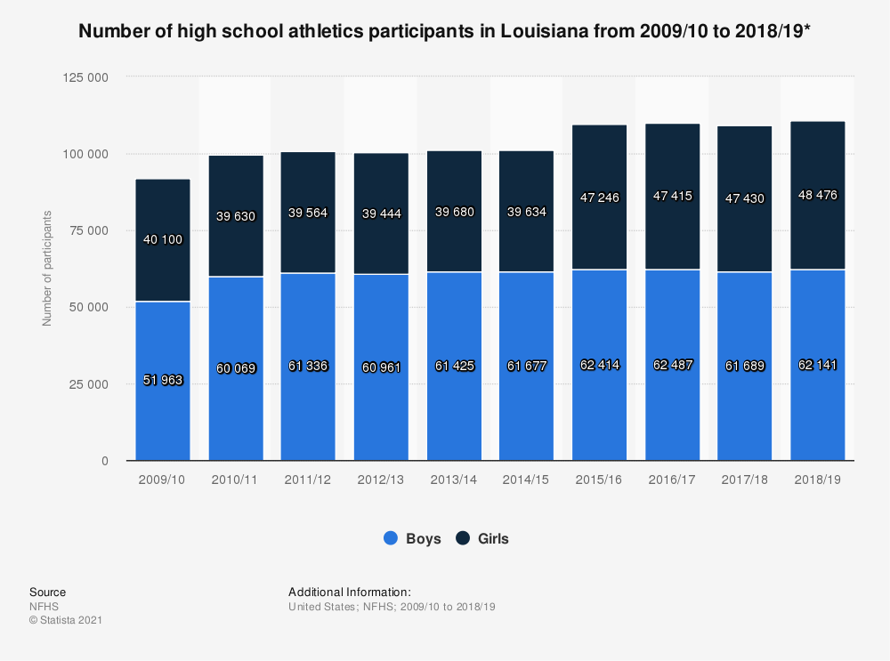 Statistic: Number of high school athletics participants in Louisiana from 2009/10 to 2018/19*   Statista