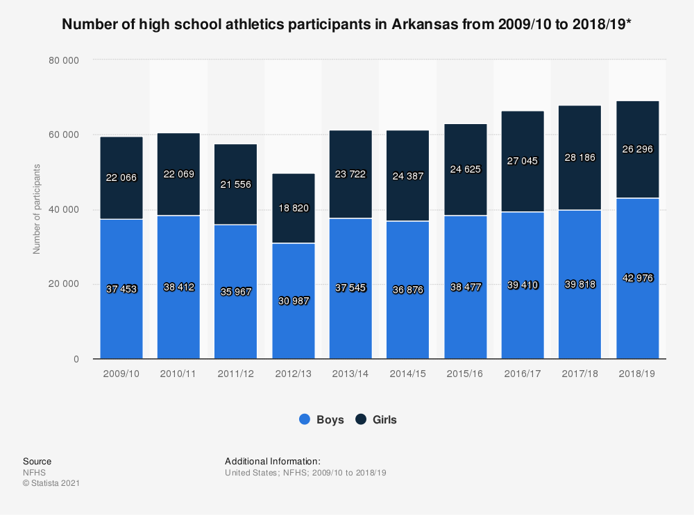 Statistic: Number of high school athletics participants in Arkansas from 2009/10 to 2017/18* | Statista