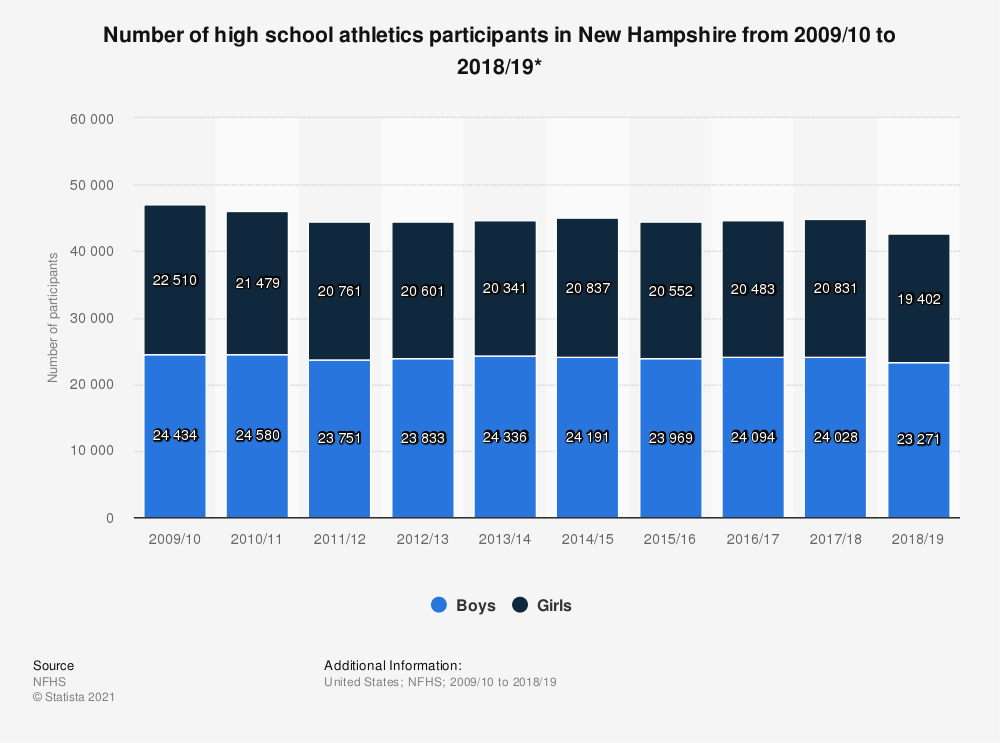 Statistic: Number of high school athletics participants in New Hampshire from 2009/10 to 2018/19* | Statista