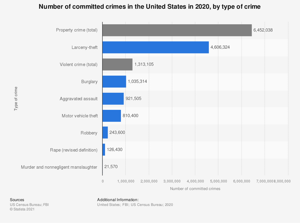 Statistic: Number of committed crimes in the United States in 2016, by type of crime | Statista