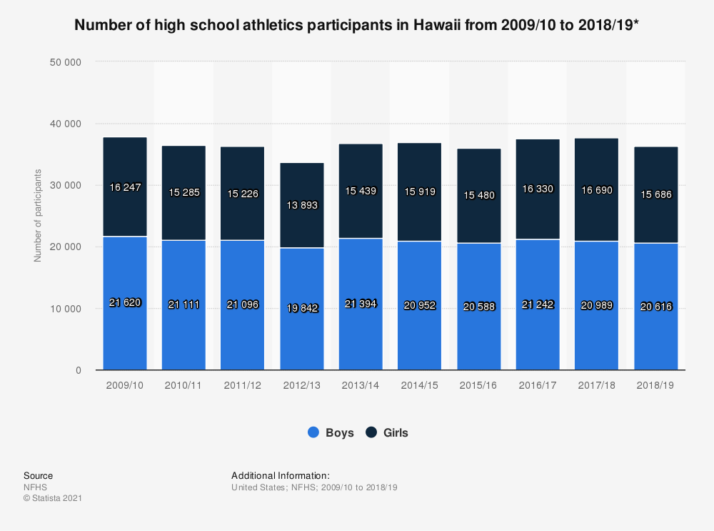 Statistic: Number of high school athletics participants in Hawaii from 2009/10 to 2017/18* | Statista