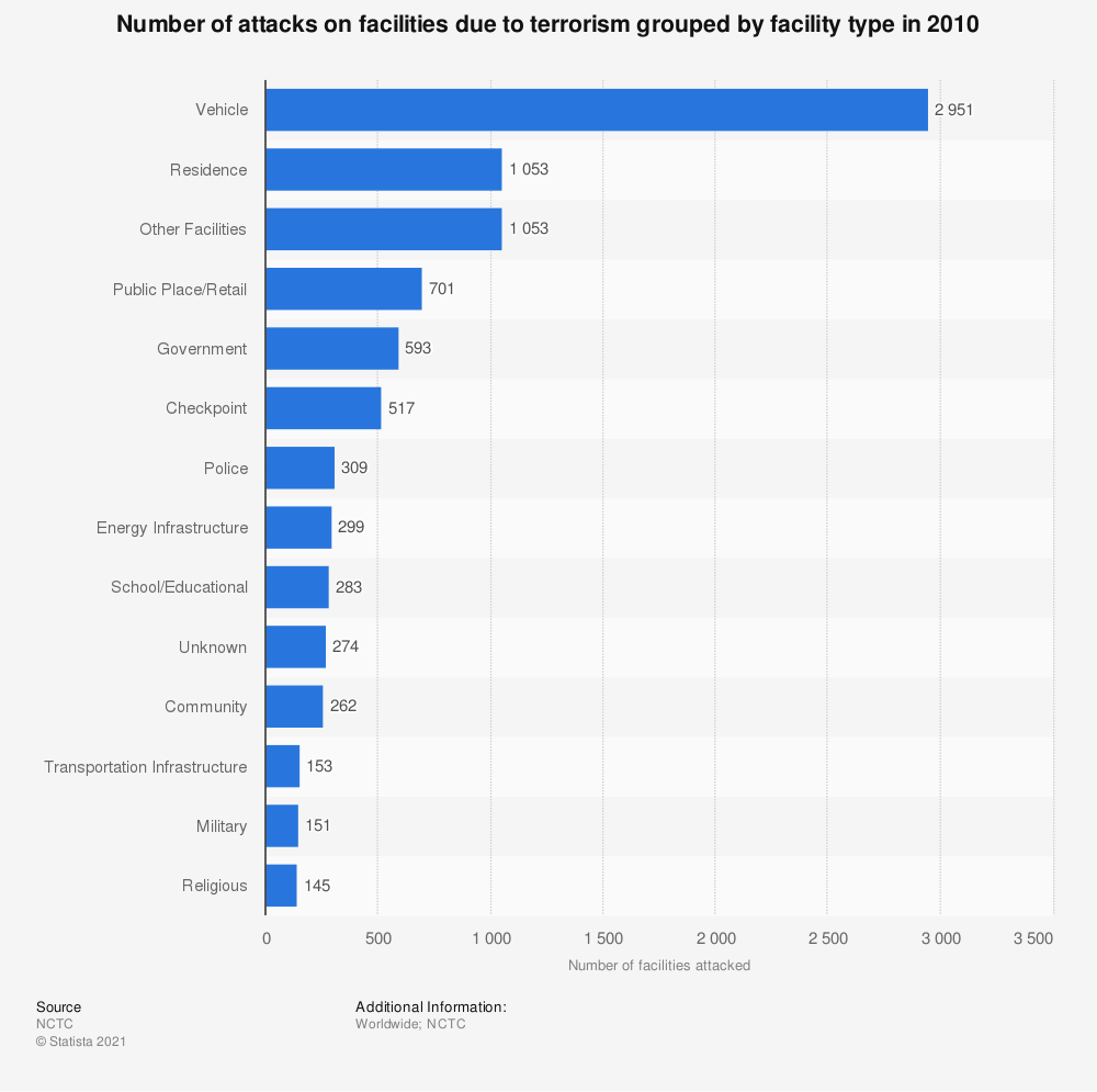Statistic: Number of attacks on facilities due to terrorism grouped by facility type in 2010   Statista