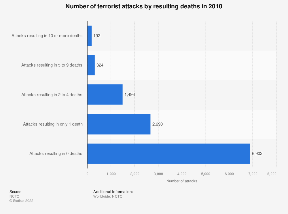 Statistic: Number of terrorist attacks by resulting deaths in 2010 | Statista