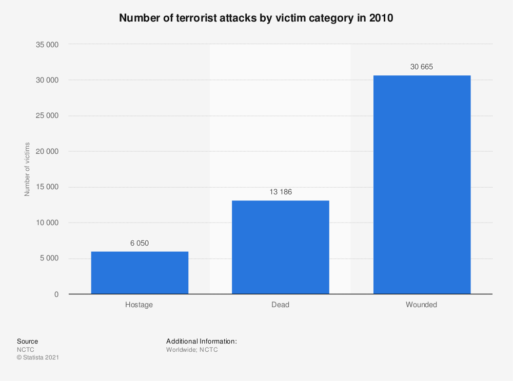 Statistic: Number of terrorist attacks by victim category in 2010 | Statista