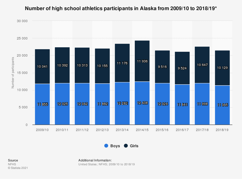 Statistic: Number of high school athletics participants in Alaska from 2009/10 to 2018/19* | Statista