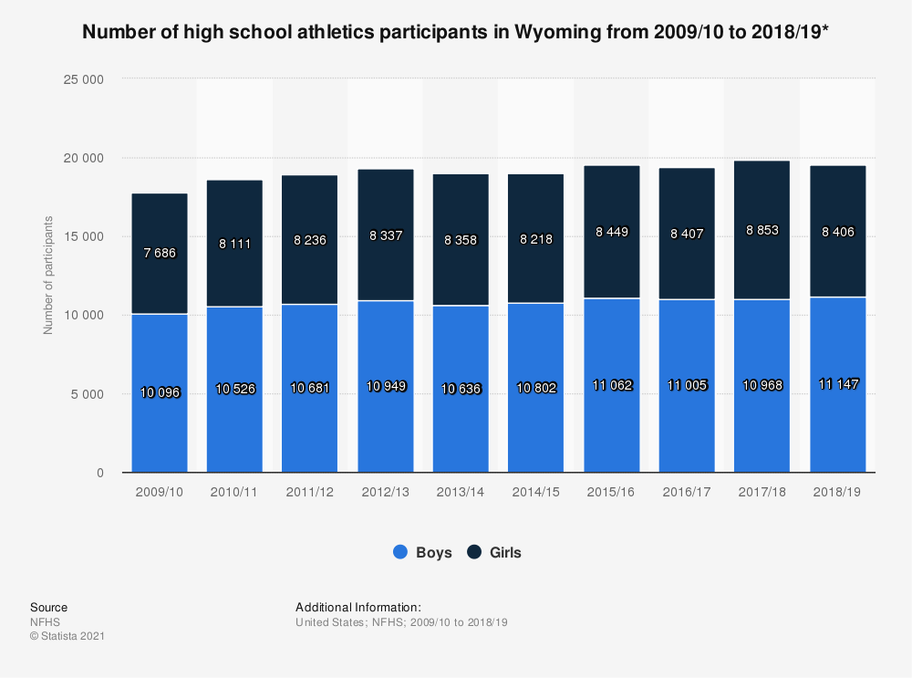 Statistic: Number of high school athletics participants in Wyoming from 2009/10 to 2018/19* | Statista