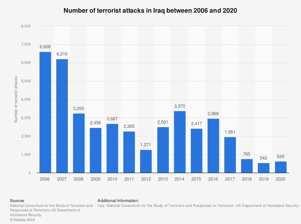 Statistic: Number of terrorist attacks in Iraq between 2006 and 2016 | Statista