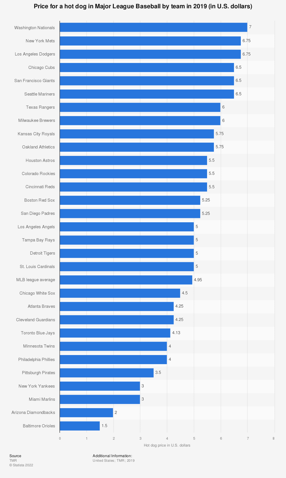 Statistic: Price for a hot dog in Major League Baseball by team in 2019 (in U.S. dollars) | Statista