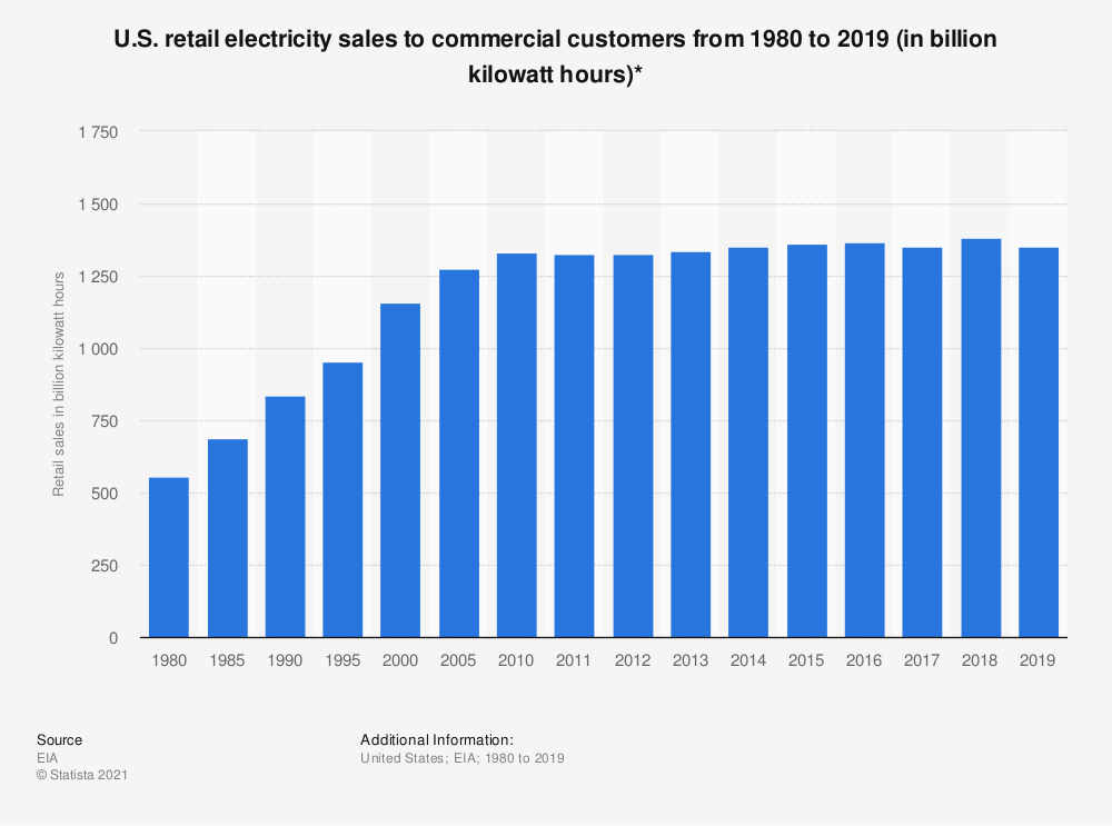 Statistic: U.S. retail electricity sales to commercial customers from 1980 to 2019 (in billion kilowatt hours)* | Statista