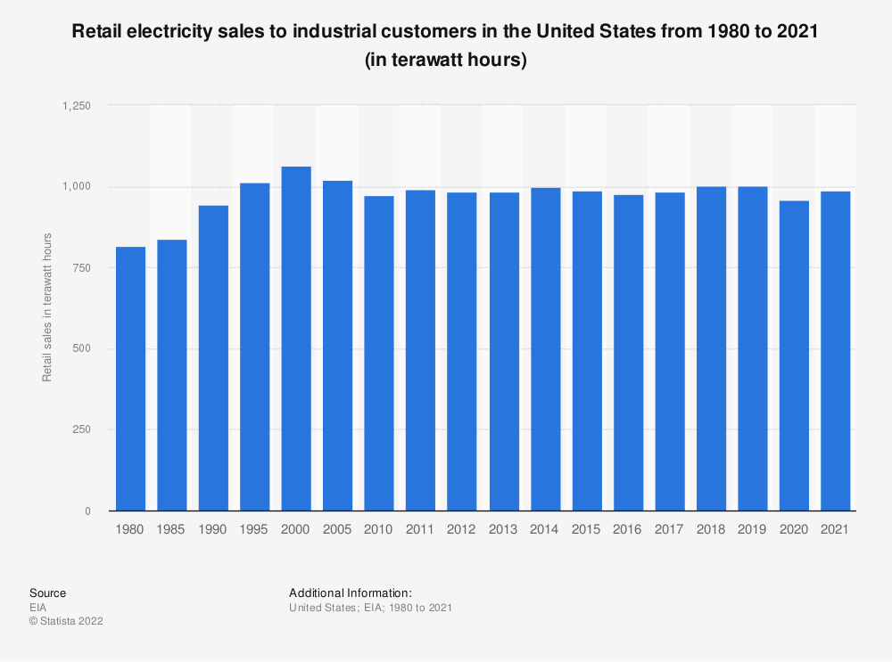 Statistic: U.S. retail electricity sales to industrial customers from 1980 to 2018 (in billion kilowatt hours)* | Statista