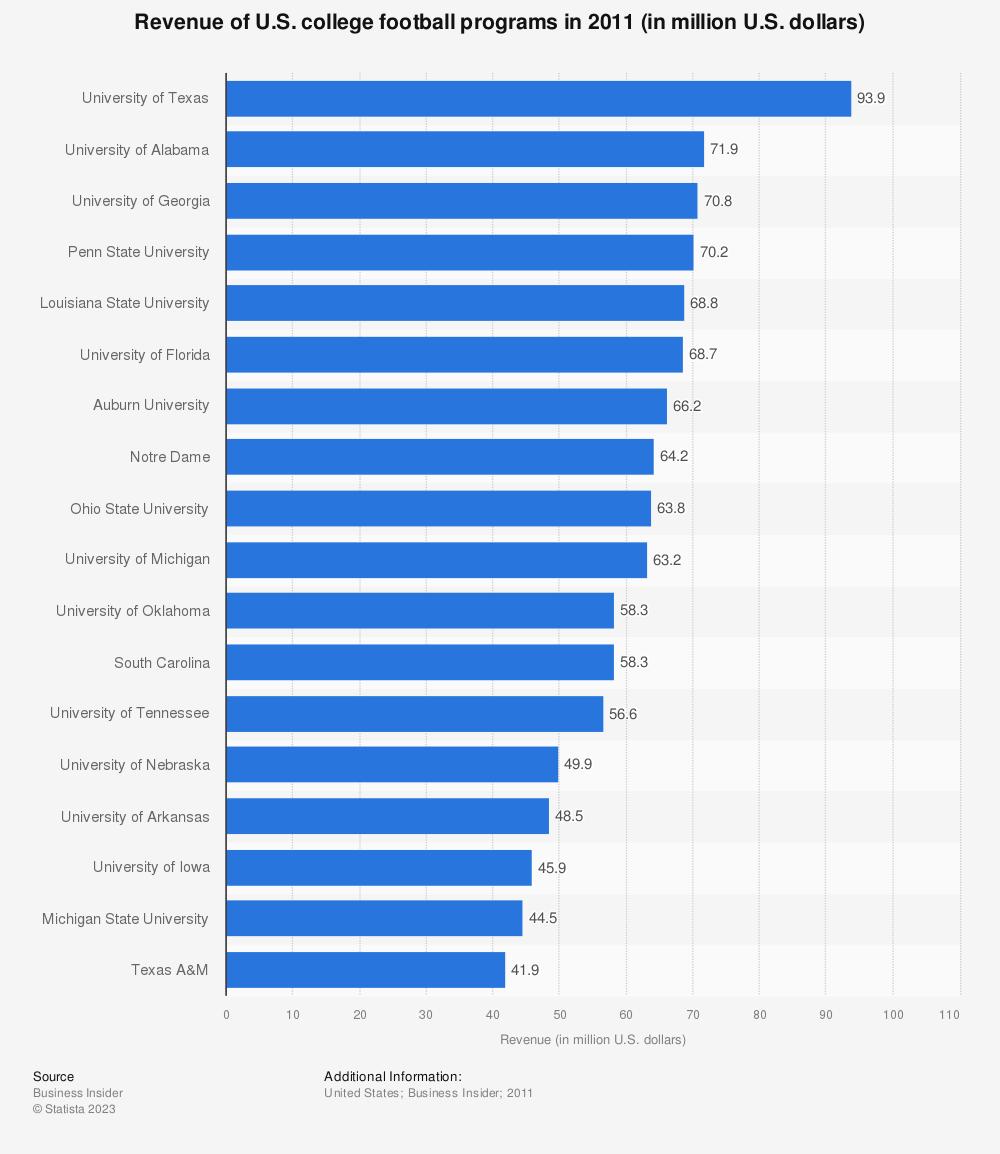 Statistic: Revenue of U.S. college football programs in 2011 (in million U.S. dollars)   Statista