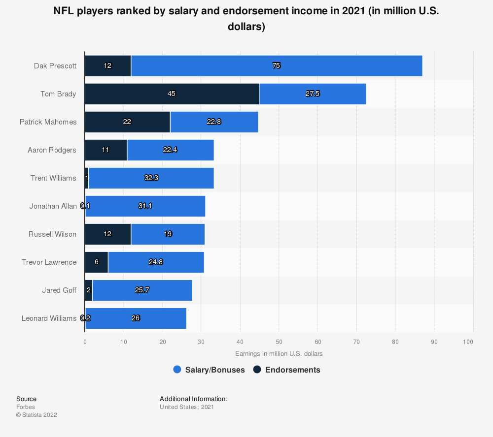 Statistic: NFL players ranked by salary and endorsement income in 2019 (in million U.S. dollars) | Statista