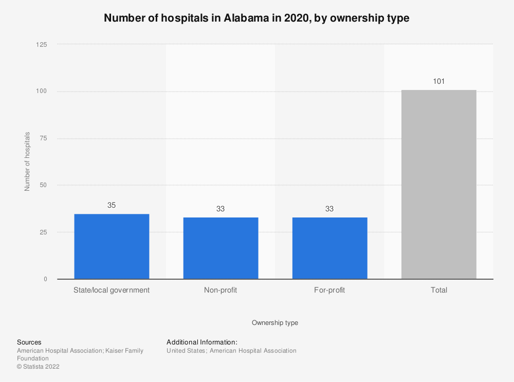Statistic: Number of hospitals in Alabama in 2017, by ownership type | Statista