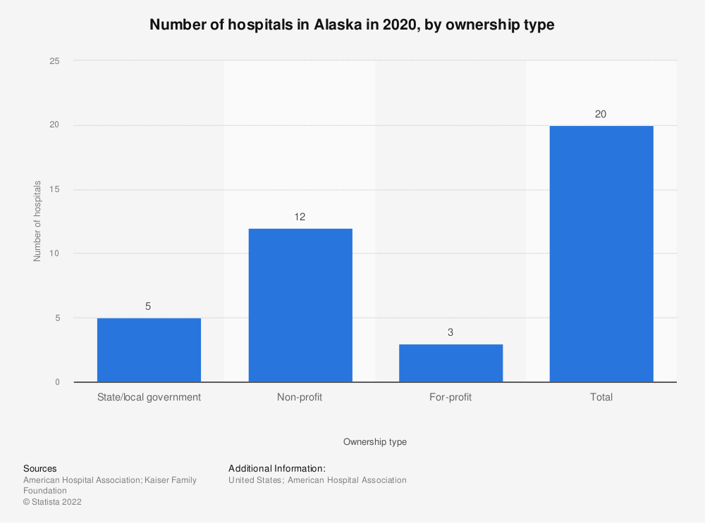 Statistic: Number of hospitals in Alaska in 2017, by ownership type | Statista