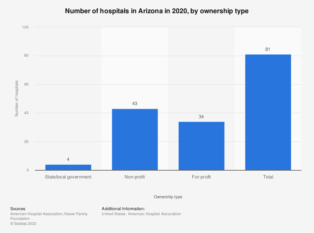 Statistic: Number of hospitals in Arizona in 2016, by ownership type | Statista