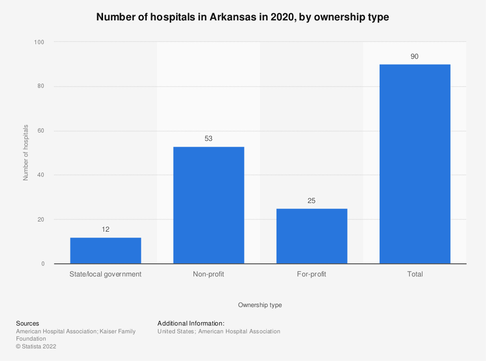 Statistic: Number of hospitals in Arkansas in 2018, by ownership type | Statista