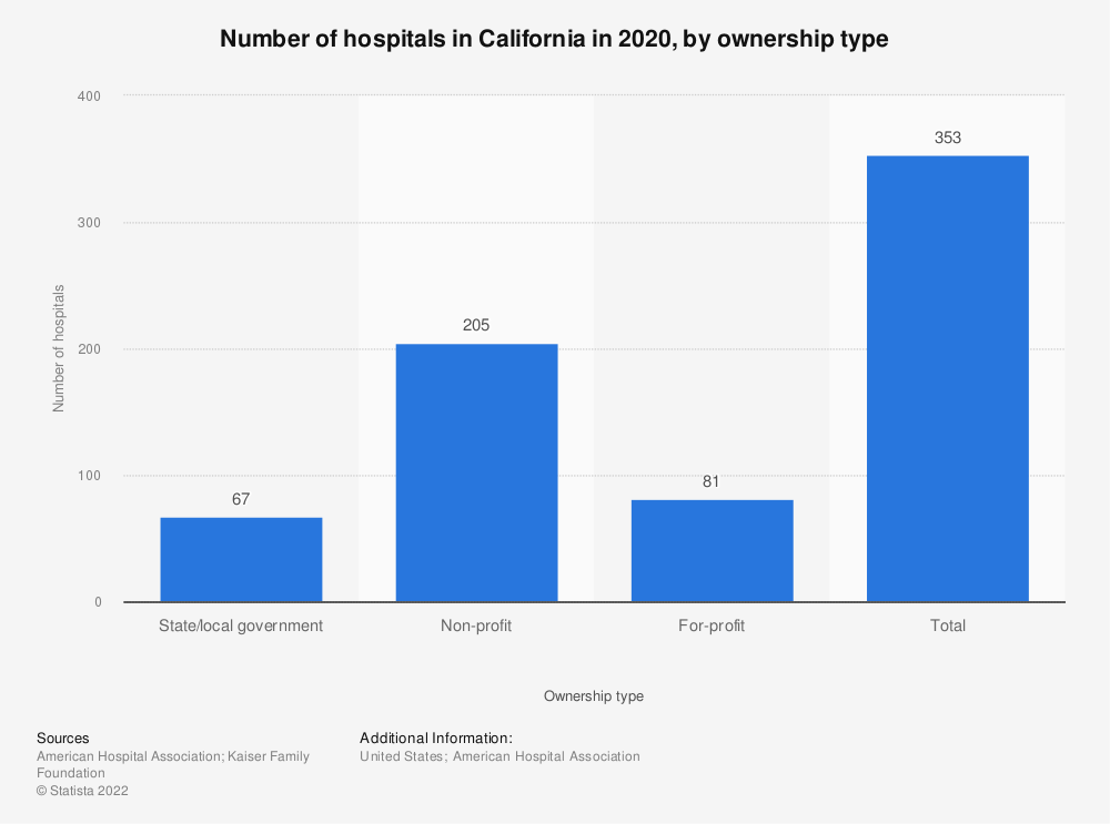 Statistic: Number of hospitals in California in 2019, by ownership type | Statista