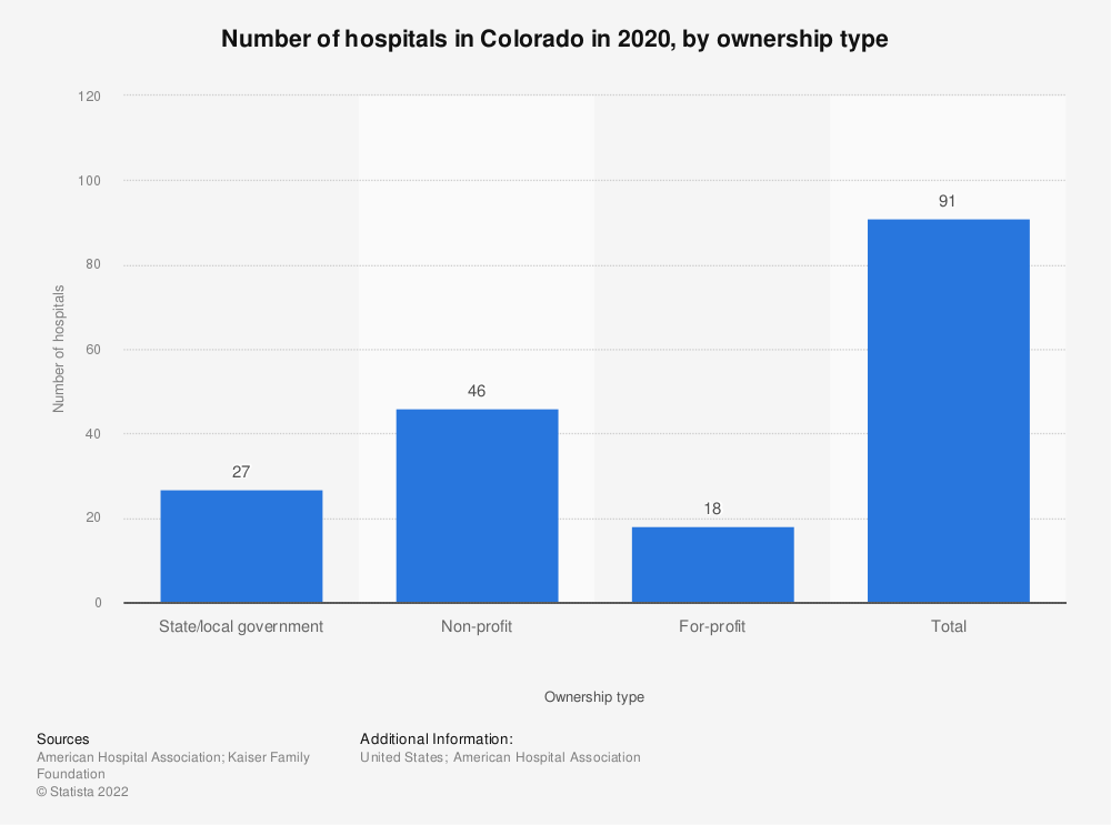 Statistic: Number of hospitals in Colorado in 2018, by ownership type | Statista
