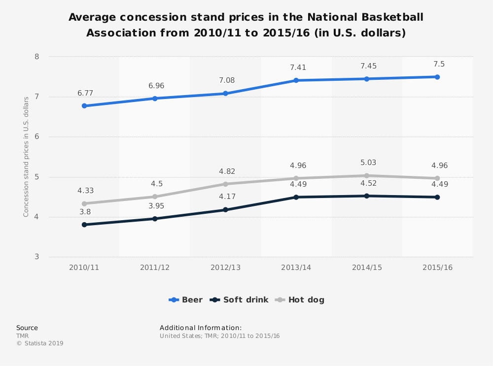 Statistic: Average concession stand prices in the National Basketball Association from 2010/11 to 2015/16 (in U.S. dollars) | Statista