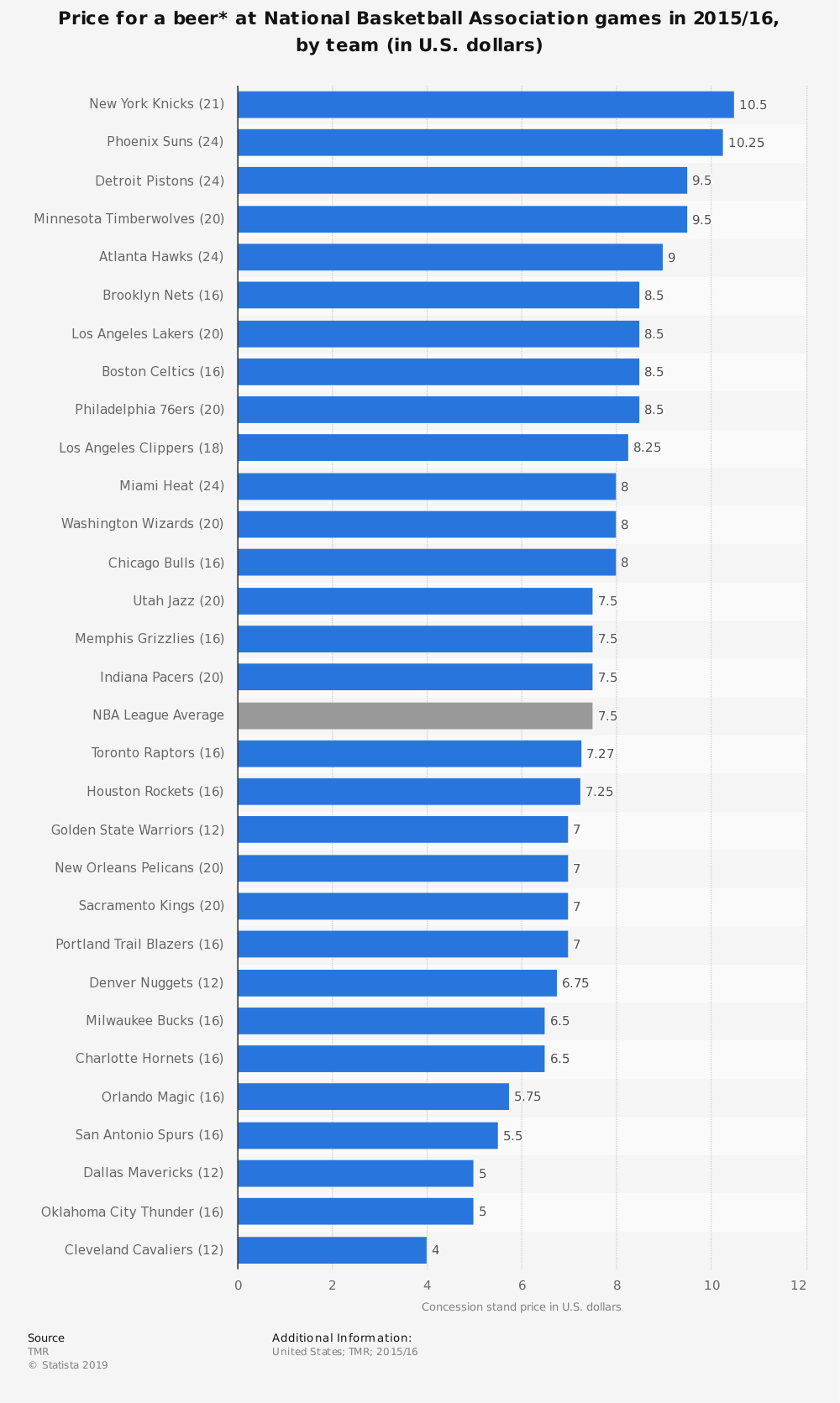 Statistic: Price for a beer* at National Basketball Association games in 2015/16, by team (in U.S. dollars)   Statista
