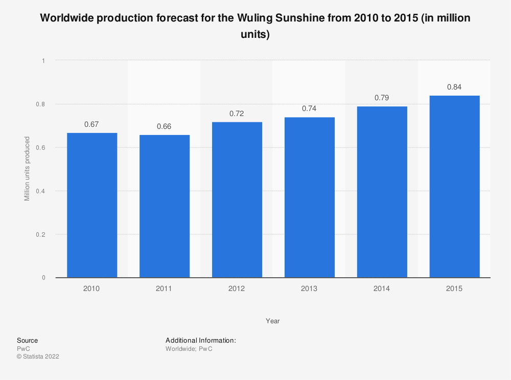 Statistic: Worldwide production forecast for the Wuling Sunshine from 2010 to 2015 (in million units) | Statista
