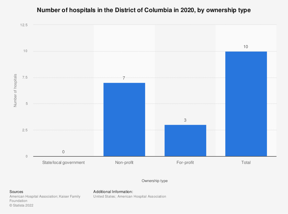 Statistic: Number of hospitals in the District of Columbia in 2017, by ownership type | Statista
