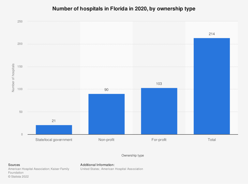 Statistic: Number of hospitals in Florida in 2017, by ownership type | Statista