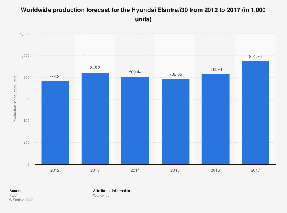 Statistic: Worldwide production forecast for the Hyundai Elantra/i30 from 2012 to 2017 (in 1,000 units) | Statista