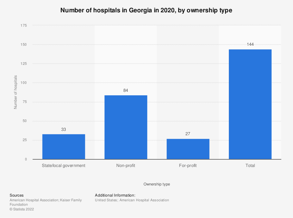Statistic: Number of hospitals in Georgia in 2018, by ownership type | Statista