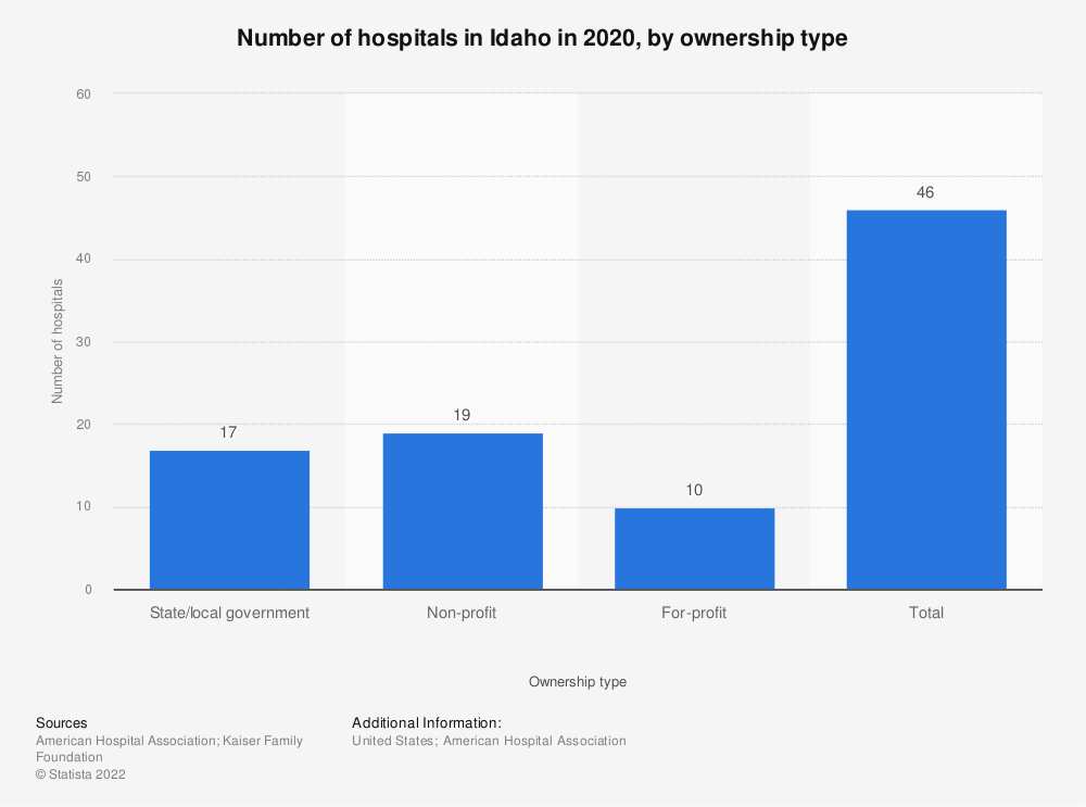 Statistic: Number of hospitals in Idaho in 2017, by ownership type | Statista